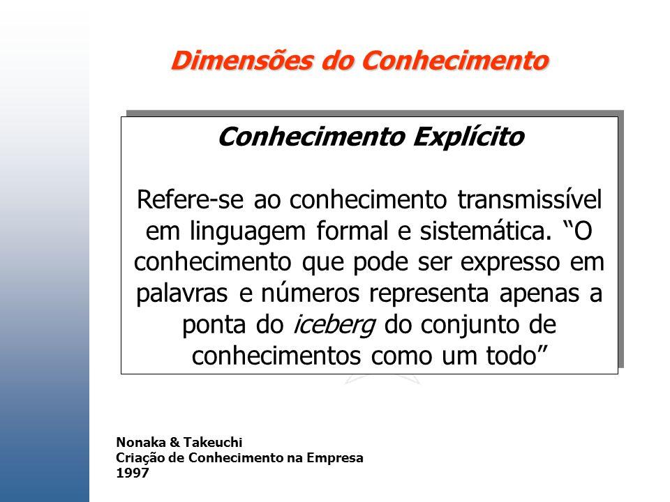 Dimensões do Conhecimento Conhecimento Explícito