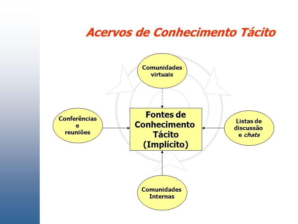 Acervos de Conhecimento Tácito