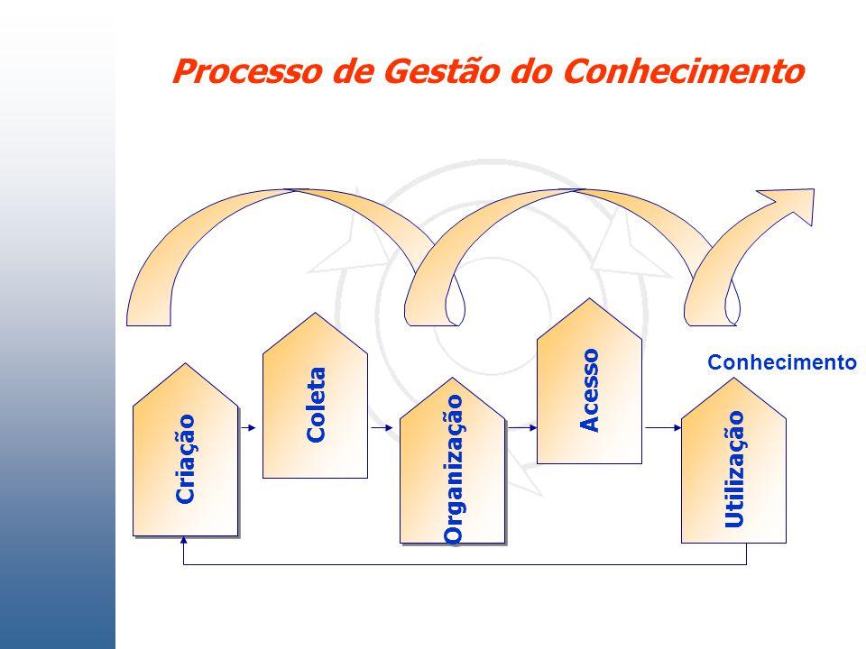 Processo de Gestão do Conhecimento