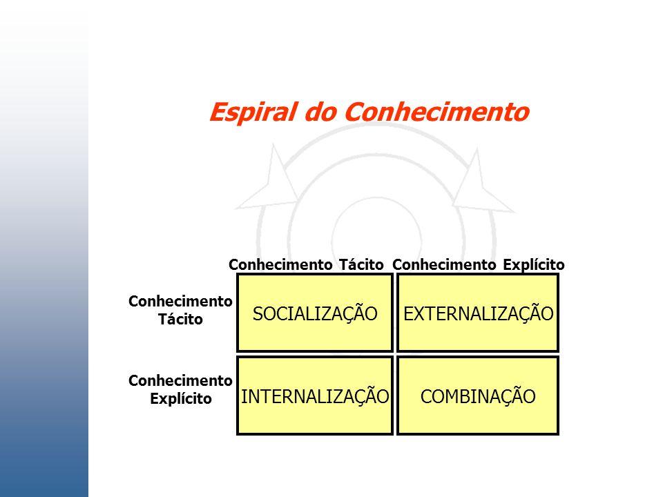 Espiral do Conhecimento Conhecimento Explícito