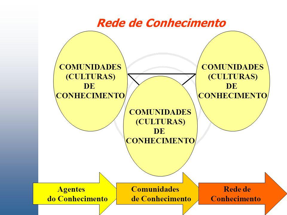 Rede de Conhecimento COMUNIDADES (CULTURAS) DE CONHECIMENTO