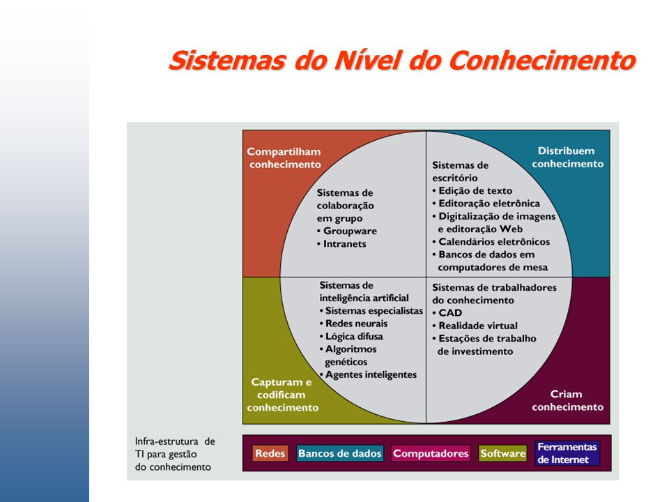 Sistemas do Nível do Conhecimento