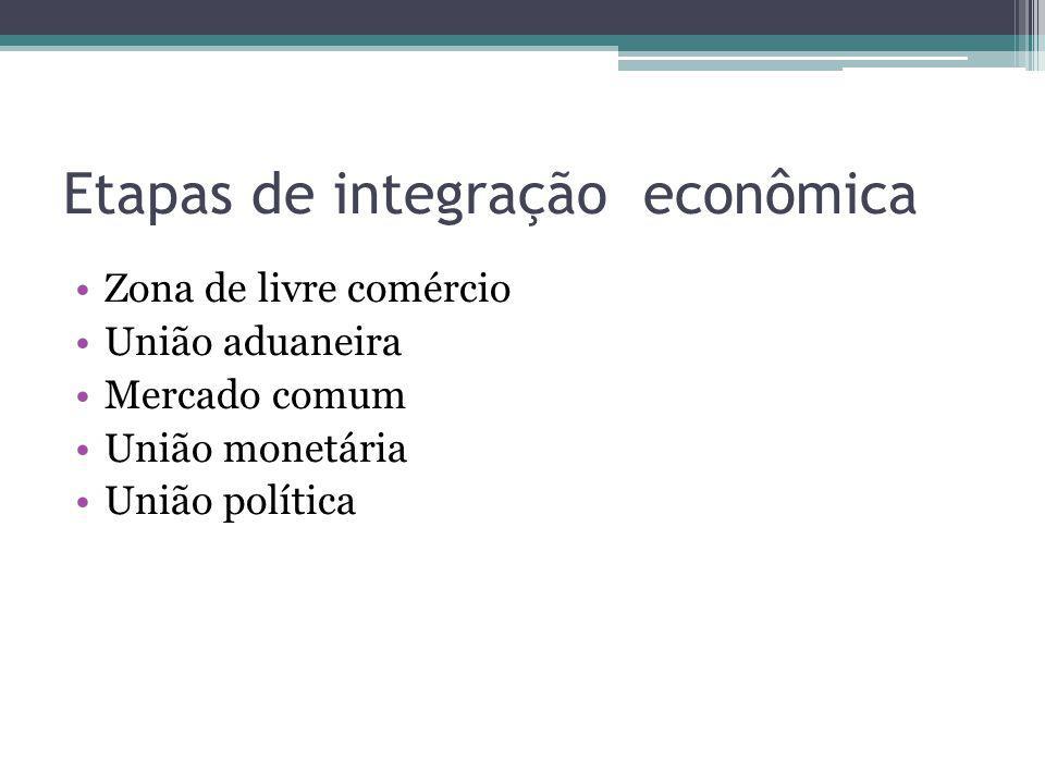 Etapas de integração econômica