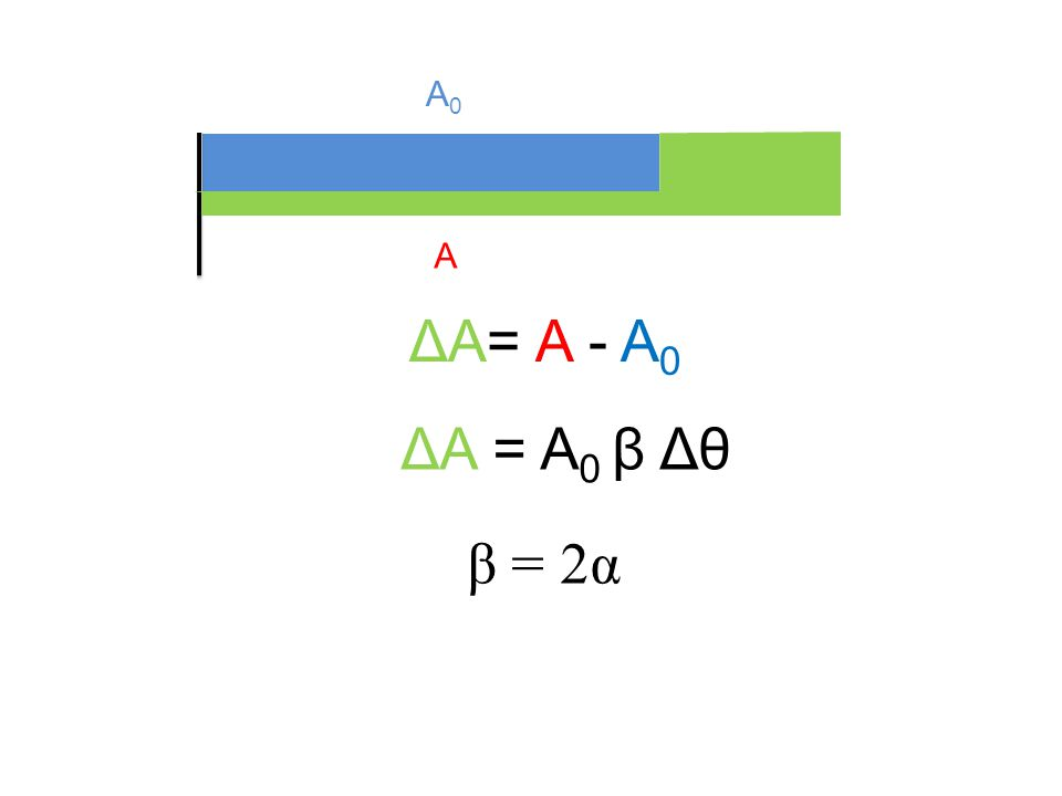 Δl A0 A ΔA= A - A0 ΔA = A0 β Δθ β = 2α