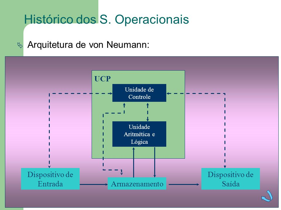 Histórico dos S. Operacionais
