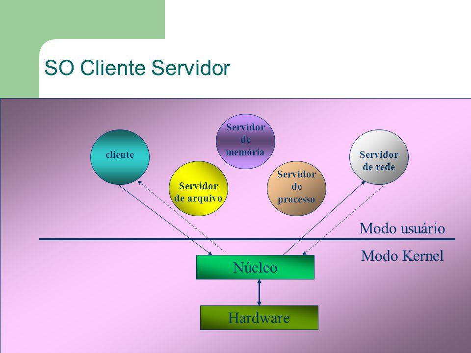 SO Cliente Servidor Modo usuário Modo Kernel Núcleo Hardware