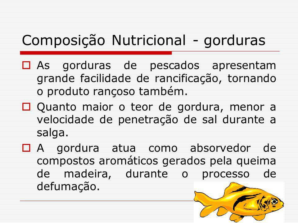Composição Nutricional - gorduras