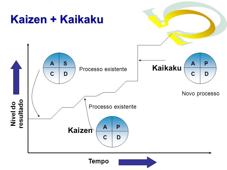 Kaizen + Kaikaku Kaikaku Kaizen Nível do resultado Tempo A S C D