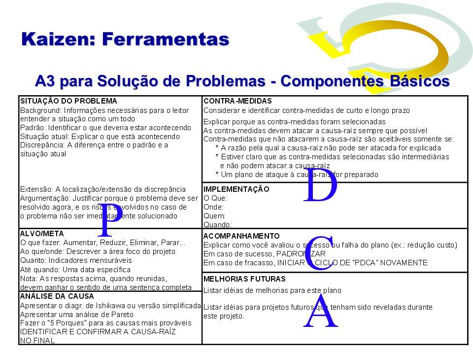 A3 para Solução de Problemas - Componentes Básicos