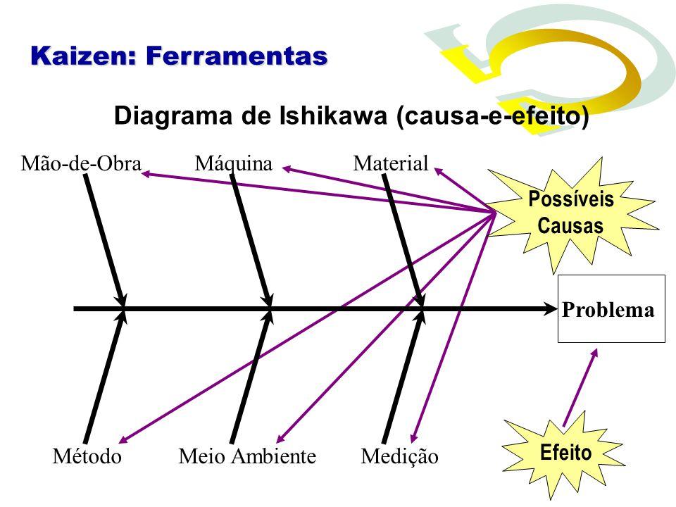 Diagrama de Ishikawa (causa-e-efeito)
