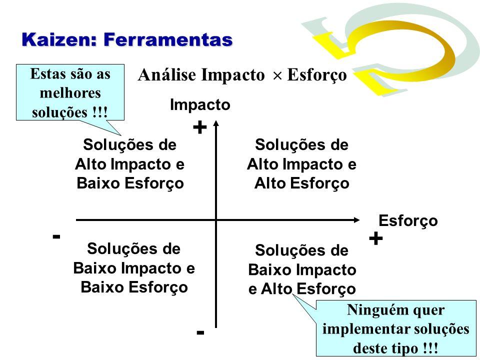 + - + - Kaizen: Ferramentas Análise Impacto  Esforço Estas são as
