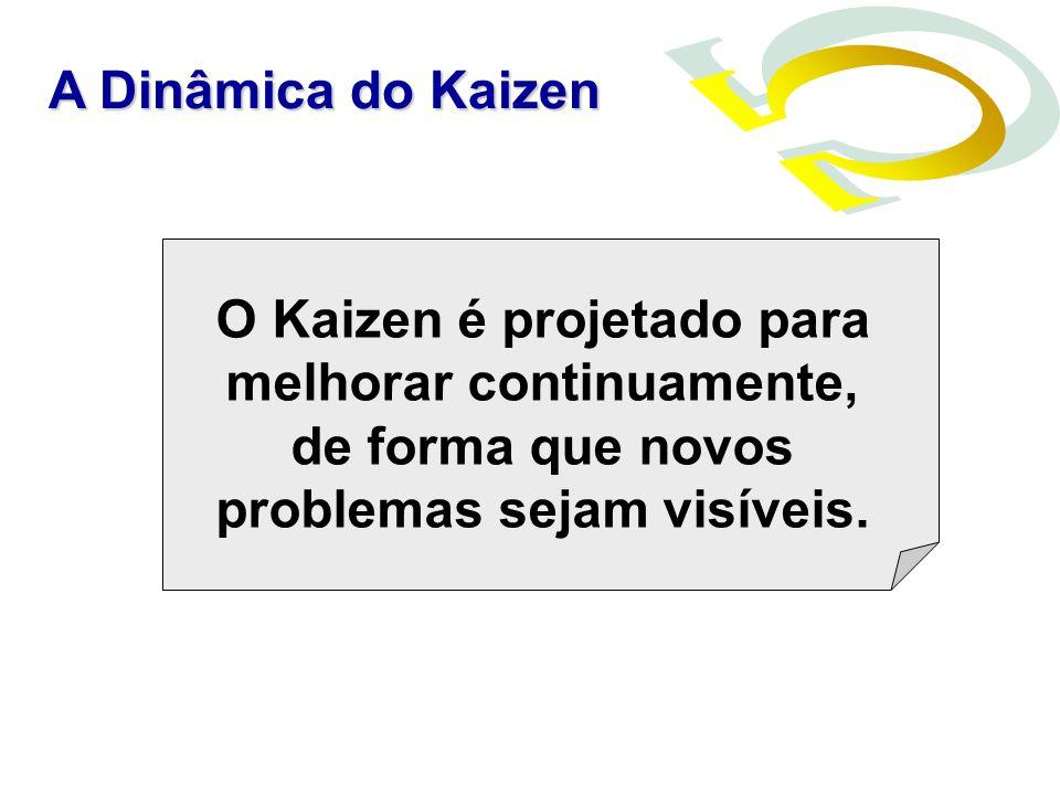 O Kaizen é projetado para melhorar continuamente, de forma que novos