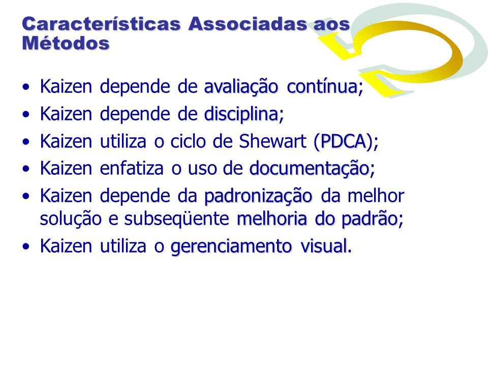 Características Associadas aos Métodos