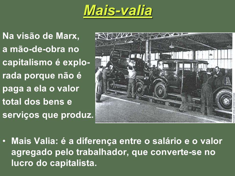 Mais-valia Na visão de Marx, a mão-de-obra no capitalismo é explo-