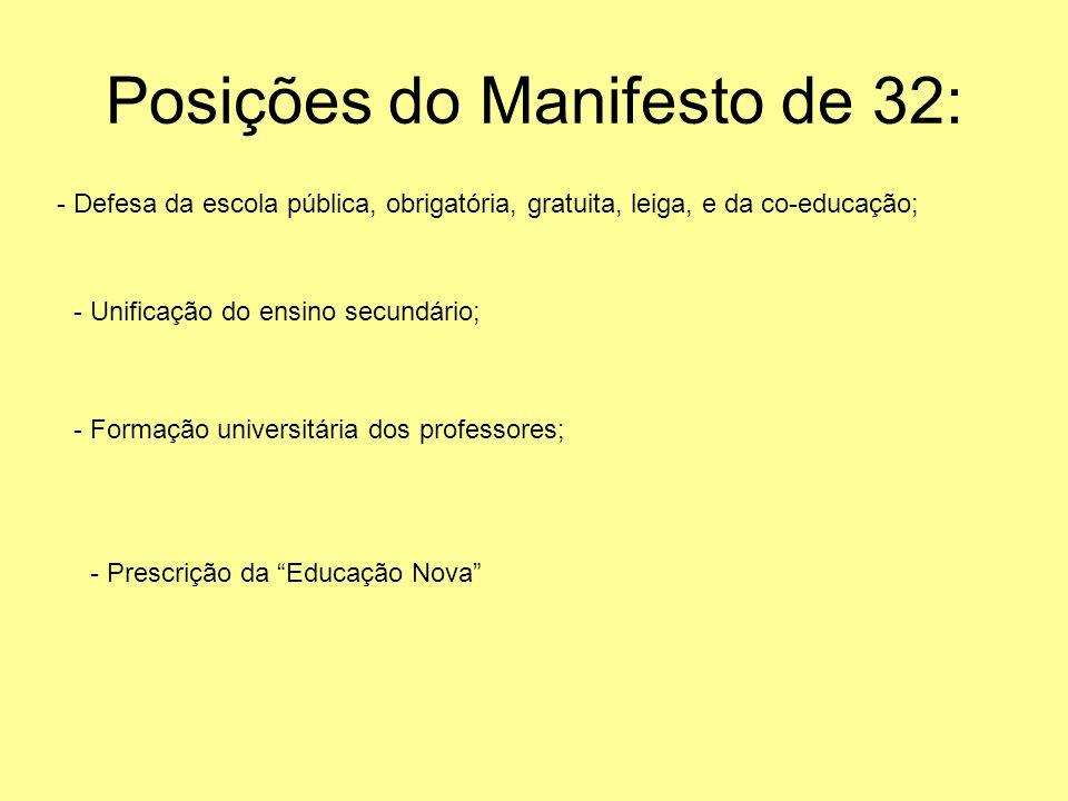 Posições do Manifesto de 32: