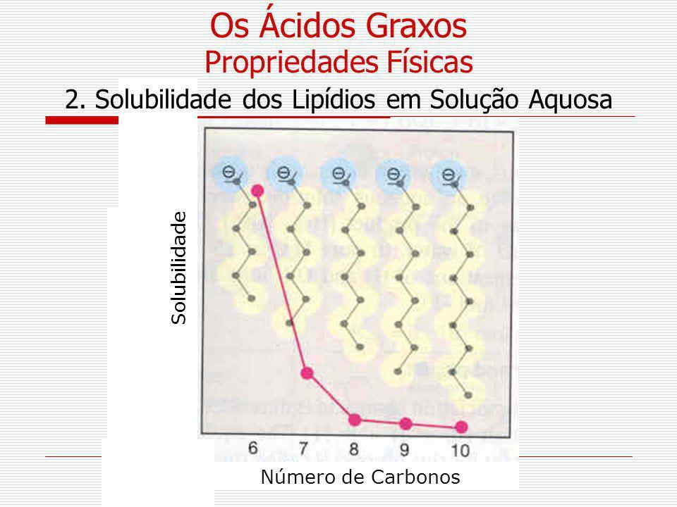 2. Solubilidade dos Lipídios em Solução Aquosa
