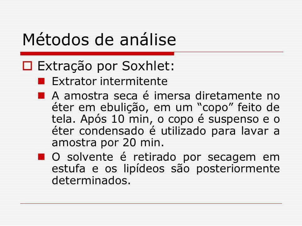 Métodos de análise Extração por Soxhlet: Extrator intermitente