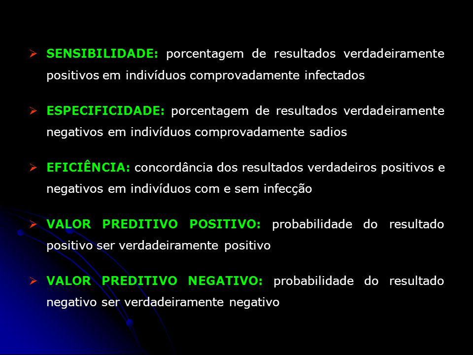 SENSIBILIDADE: porcentagem de resultados verdadeiramente positivos em indivíduos comprovadamente infectados