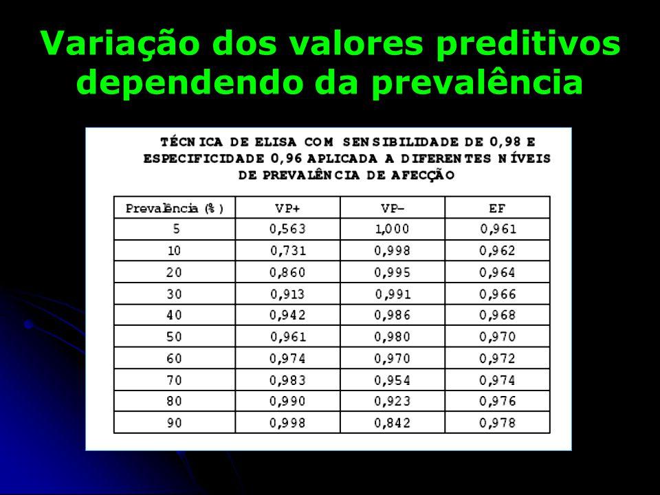 Variação dos valores preditivos dependendo da prevalência