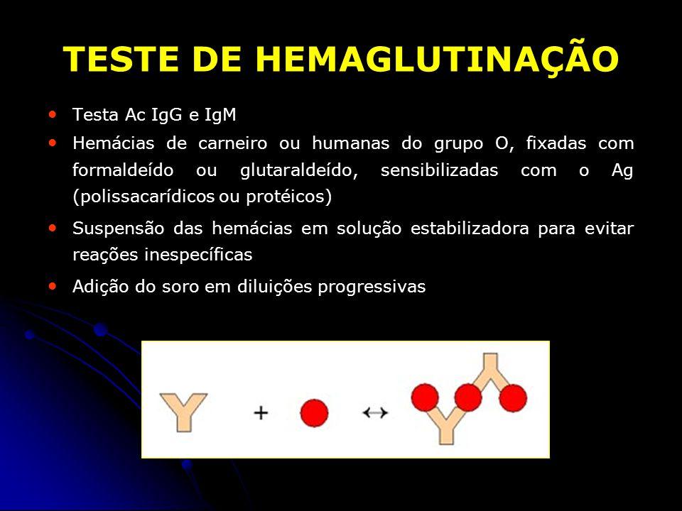 TESTE DE HEMAGLUTINAÇÃO