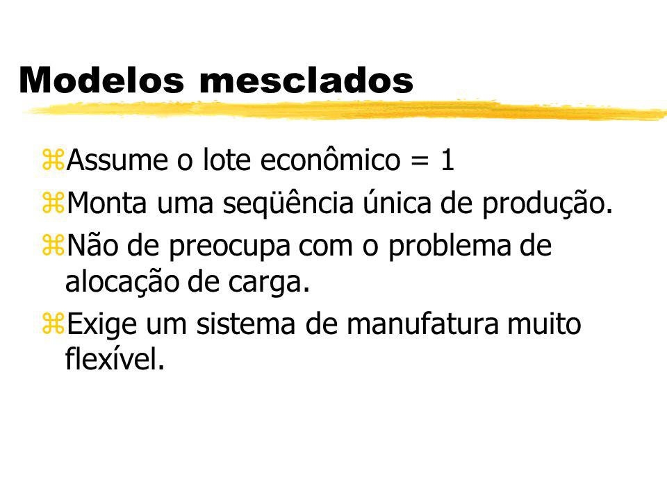Modelos mesclados Assume o lote econômico = 1