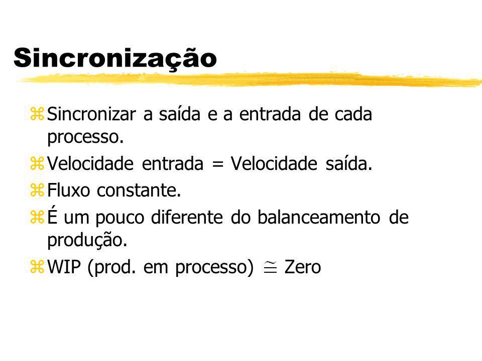 Sincronização Sincronizar a saída e a entrada de cada processo.
