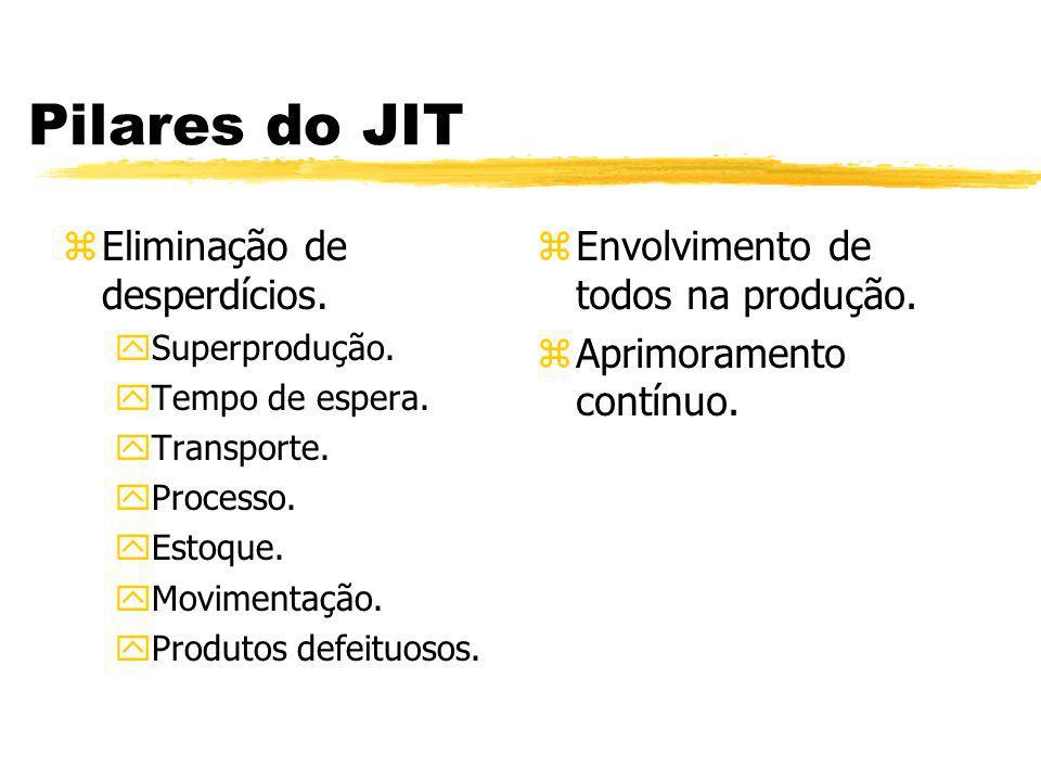 Pilares do JIT Eliminação de desperdícios.