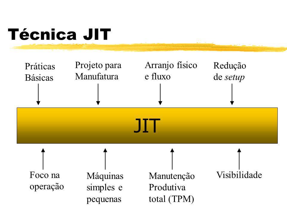 JIT Técnica JIT Práticas Básicas Projeto para Manufatura