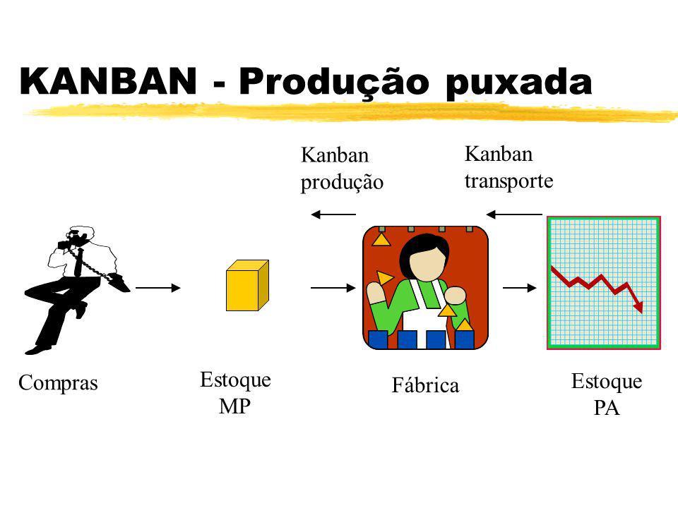 KANBAN - Produção puxada