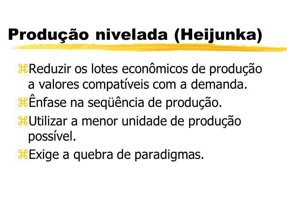Produção nivelada (Heijunka)
