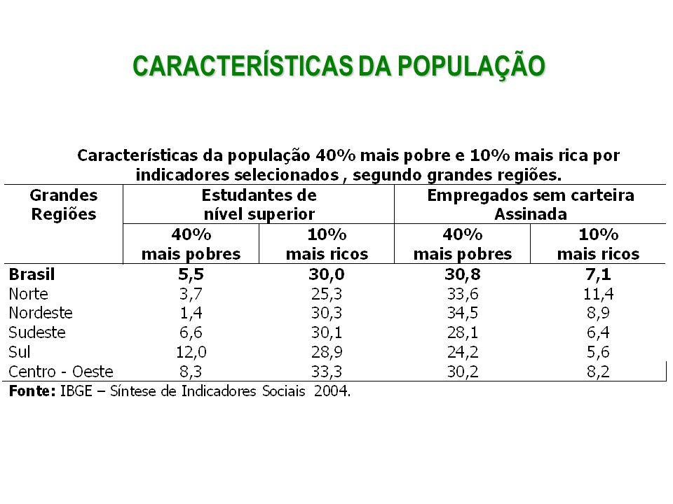 CARACTERÍSTICAS DA POPULAÇÃO