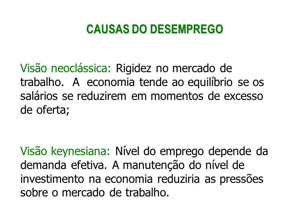 CAUSAS DO DESEMPREGO