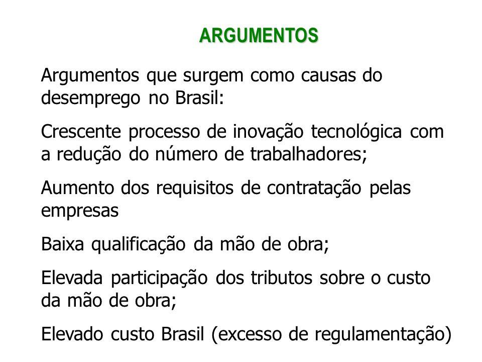ARGUMENTOS Argumentos que surgem como causas do desemprego no Brasil: