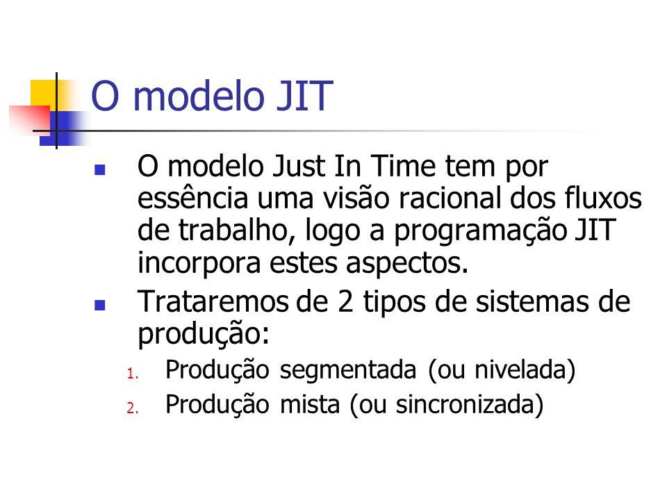 O modelo JIT O modelo Just In Time tem por essência uma visão racional dos fluxos de trabalho, logo a programação JIT incorpora estes aspectos.