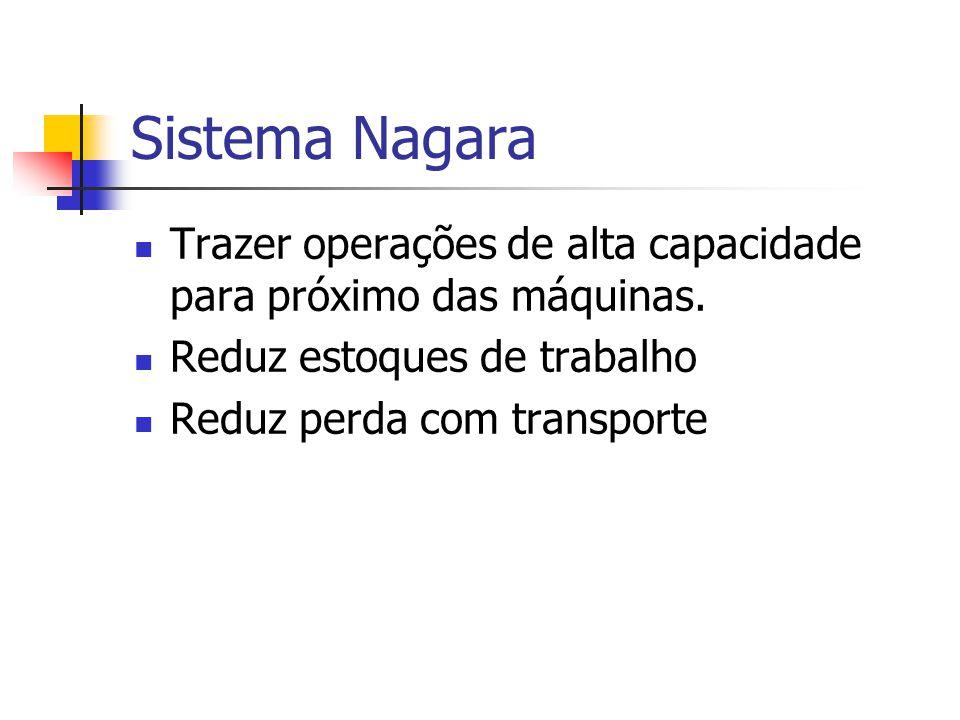 Sistema Nagara Trazer operações de alta capacidade para próximo das máquinas. Reduz estoques de trabalho.