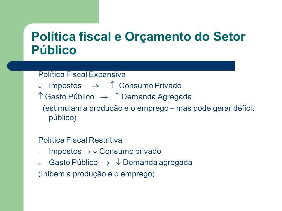 Política fiscal e Orçamento do Setor Público