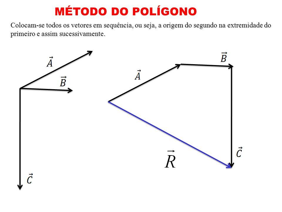 MÉTODO DO POLÍGONO Colocam-se todos os vetores em sequência, ou seja, a origem do segundo na extremidade do primeiro e assim sucessivamente.