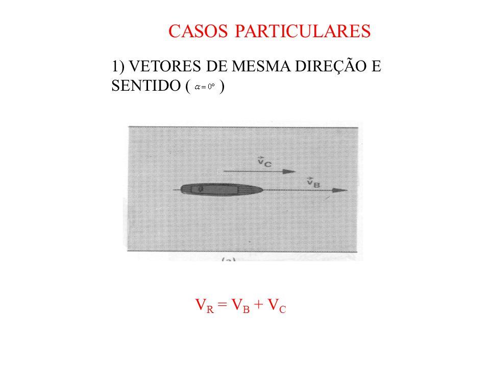 CASOS PARTICULARES 1) VETORES DE MESMA DIREÇÃO E SENTIDO ( )