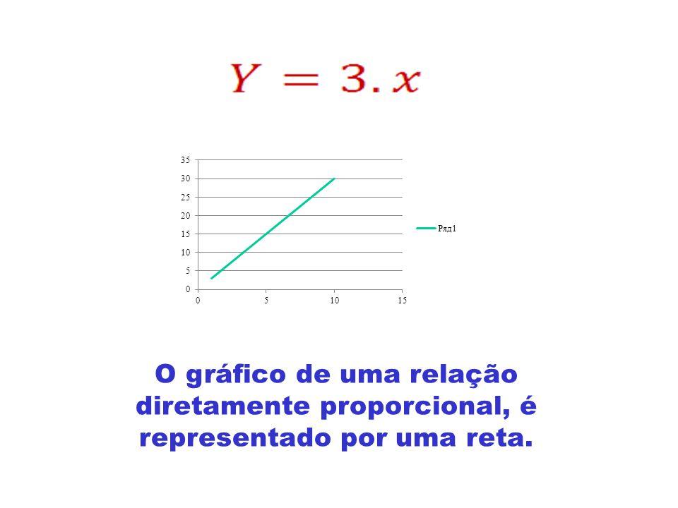 O gráfico de uma relação diretamente proporcional, é representado por uma reta.