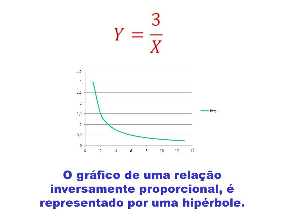 O gráfico de uma relação inversamente proporcional, é representado por uma hipérbole.
