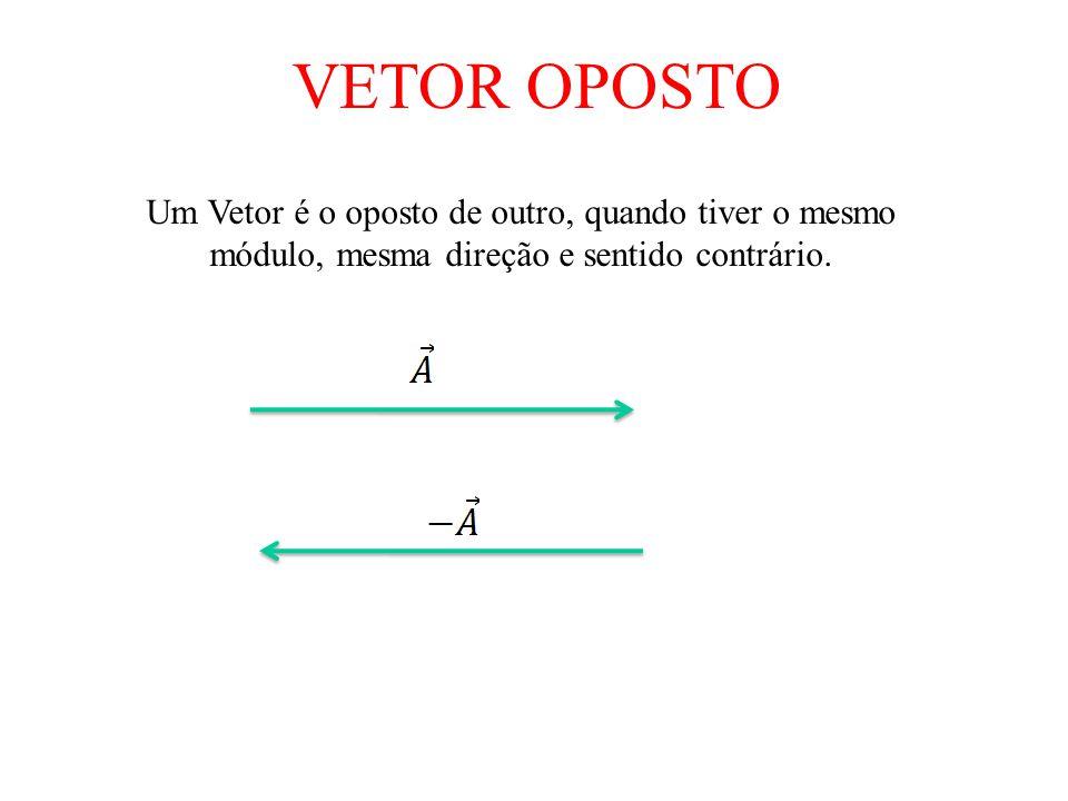 VETOR OPOSTO Um Vetor é o oposto de outro, quando tiver o mesmo módulo, mesma direção e sentido contrário.