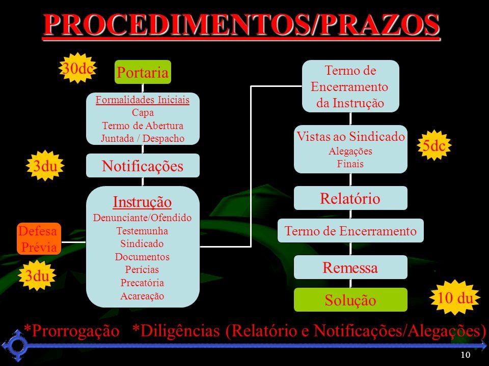 PROCEDIMENTOS/PRAZOS