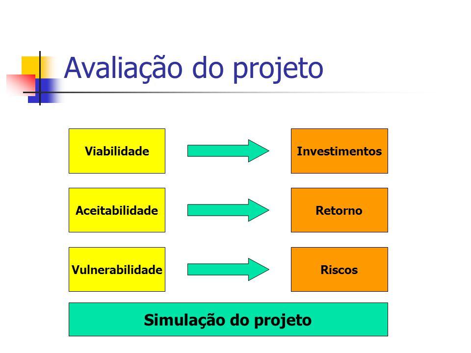 Avaliação do projeto Simulação do projeto Viabilidade Investimentos