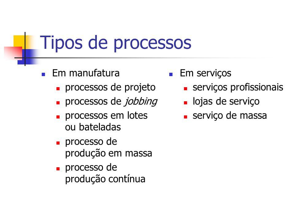 Tipos de processos Em manufatura processos de projeto