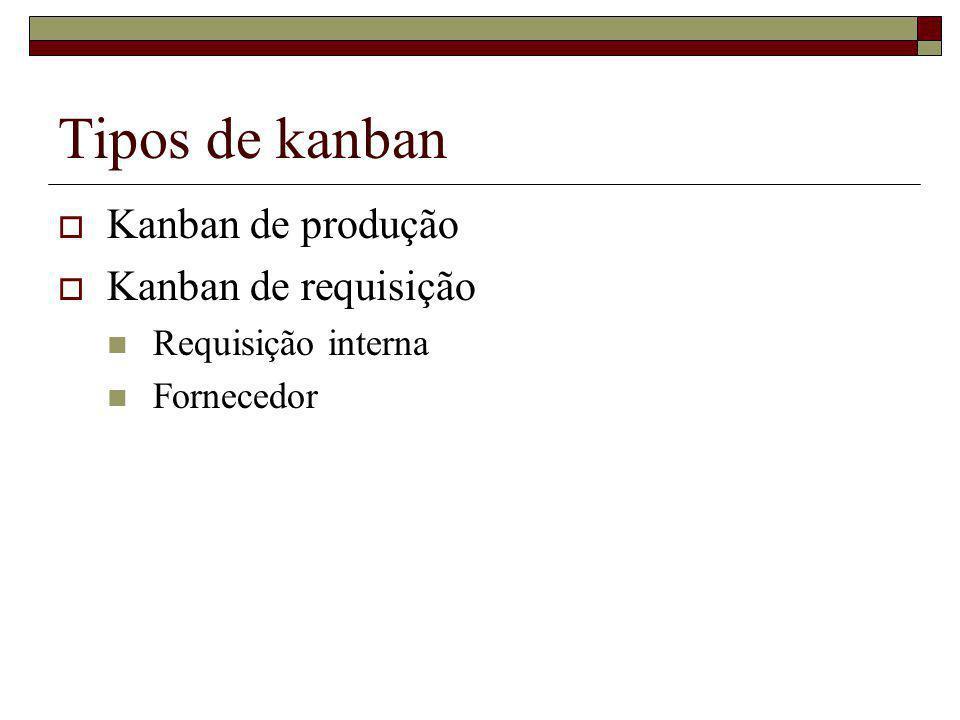 Tipos de kanban Kanban de produção Kanban de requisição