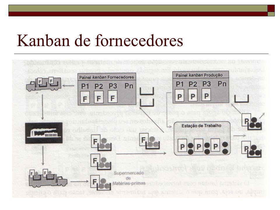 Kanban de fornecedores