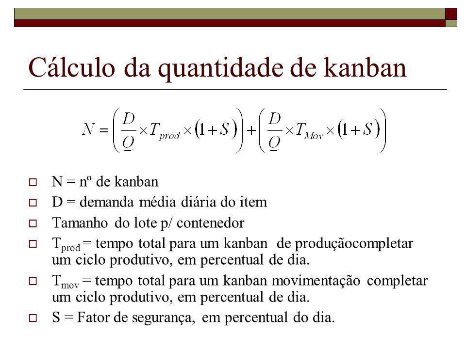 Cálculo da quantidade de kanban