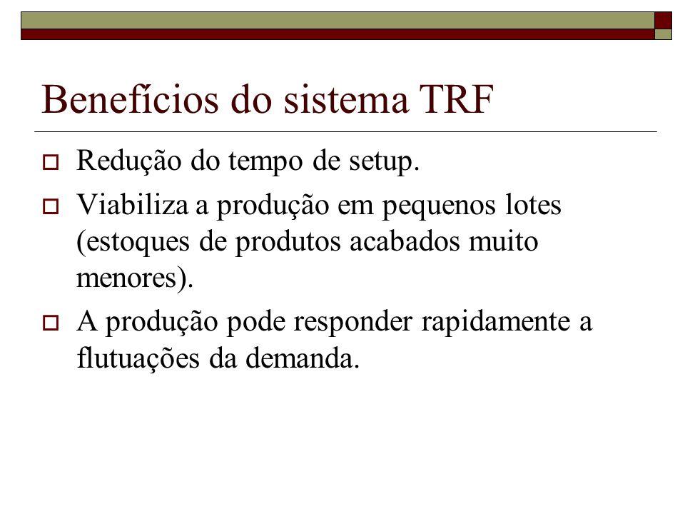 Benefícios do sistema TRF