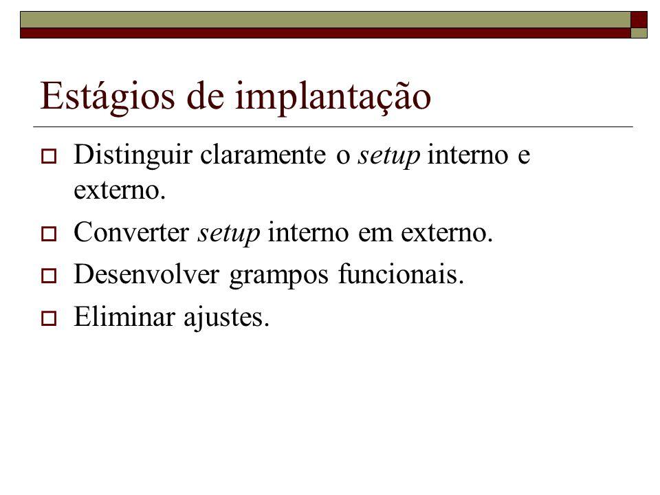 Estágios de implantação