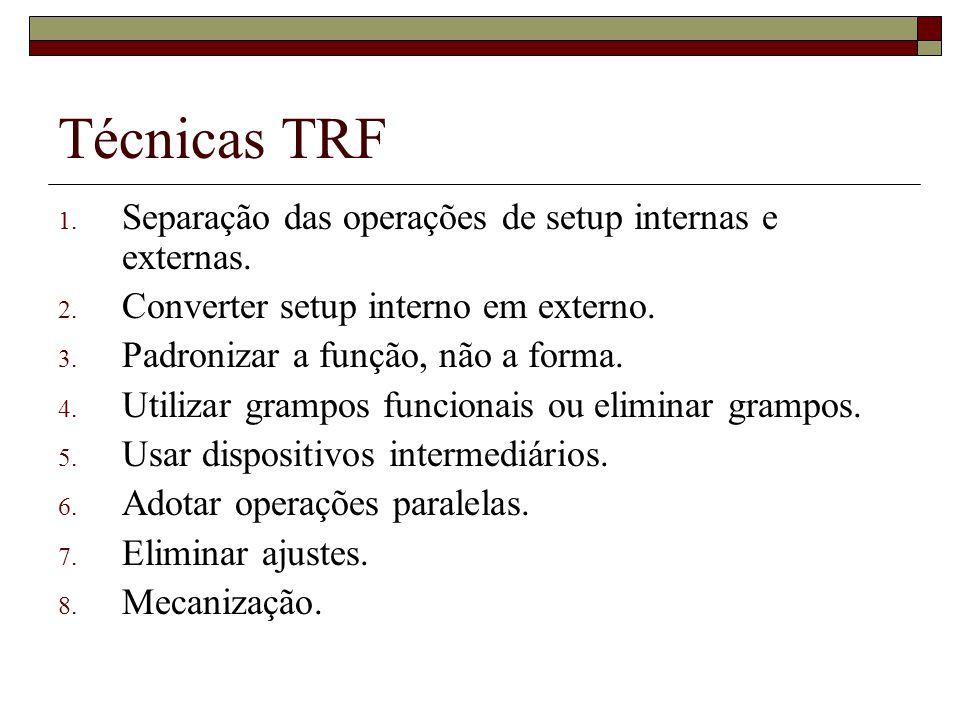 Técnicas TRF Separação das operações de setup internas e externas.